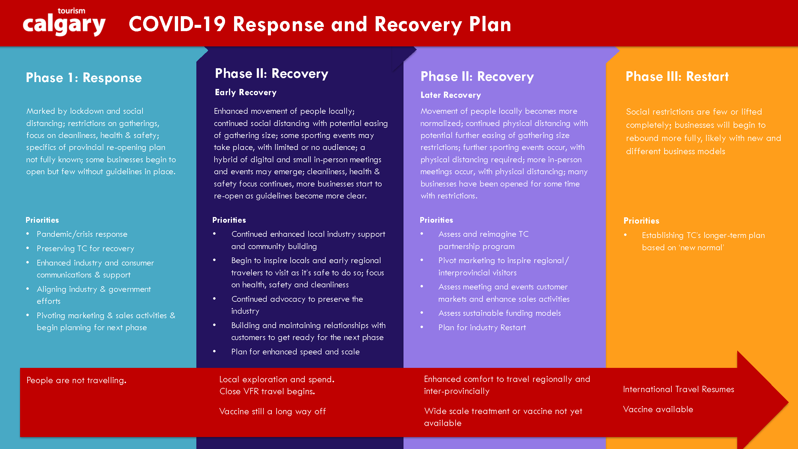 COVID recovery plan